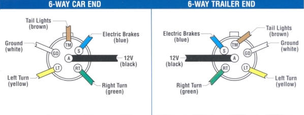 trailer wiring 7-way trailer brake wiring diagram note the black (12v) and blue (electric brakes) may be reversed to suit trailer horse trailers may use the center pin for 12v hot lead, r v trailers use