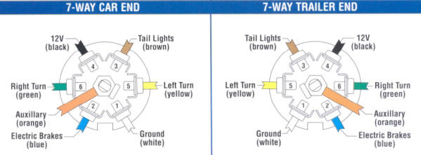 Trailer Wiring - Trailer light color diagram